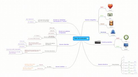 Mind Map: Tipos de acentuación