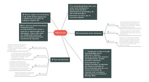 Mind Map: Metaversos