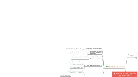 Mind Map: ADMÓN. DE PROYECTOS  DE INVERSIÓN