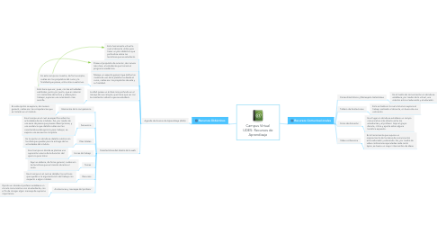 Mind Map: Campus Virtual UDES: Recursos de Aprendizaje