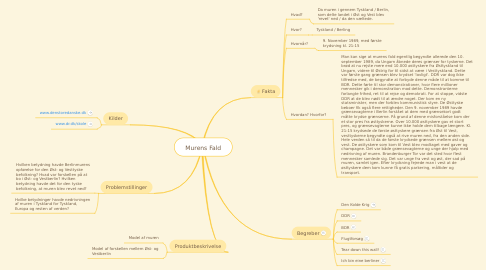 Mind Map: Murens Fald