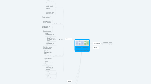 Mind Map: Common Assessment Framework (CAF) - Zajednički okvir procjene