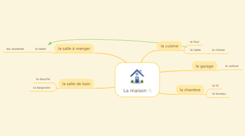 Mind Map: La maison