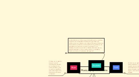 Mind Map: Musica popular urbana