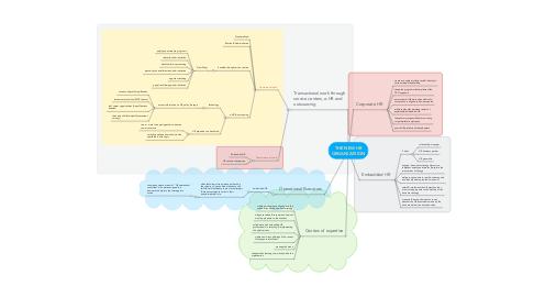 Mind Map: THE NEW HR ORGANIZATION