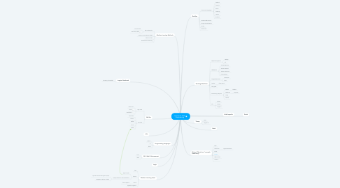 Mind Map: Awesome Data Engineering