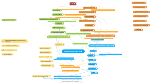 Mind Map: Bètadidactiek Antonio & Wim