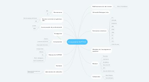 Mind Map: Ecosystème SUPTICE