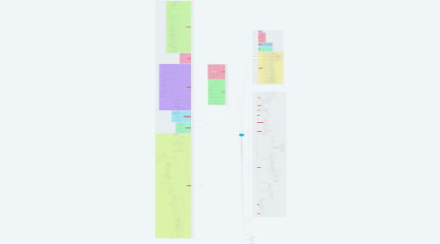 Mind Map: Administração Geral