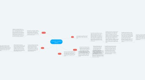 Mind Map: Los cuatro acuerdos toltecas