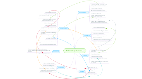 Mind Map: Nathan's Map of Choices
