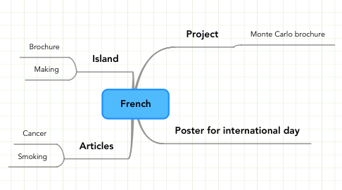 Mind Map: French
