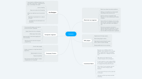 Mind Map: Careers