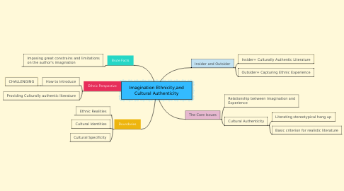 Mind Map: Imagination Ethnicity,and Cultural Authenticity