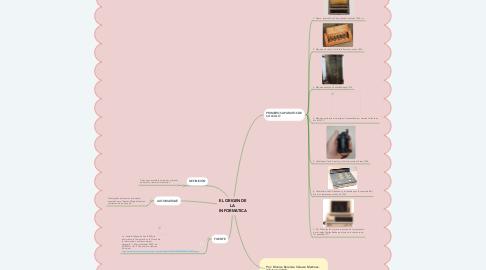 Mind Map: EL ORIGEN DE LA  INFORMATICA