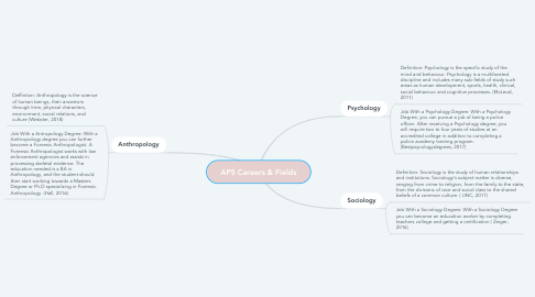 Mind Map: APS Careers & Fields