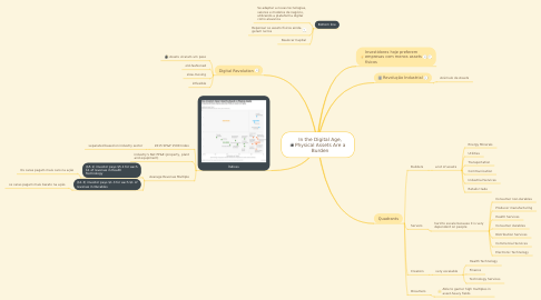 Mind Map: In the Digital Age, Physical Assets Are a Burden