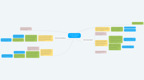 Mind Map: How does video games and anti-social behavior affect people?