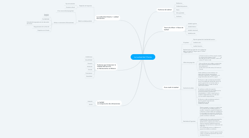 Mind Map: La Lealtad del Cliente