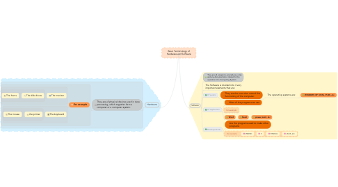 Mind Map: Basic Terminology of Hardware and Software