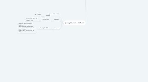 Mind Map: principios de la eficacia  administrativa