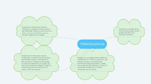 Mind Map: TERMOQUIMICA