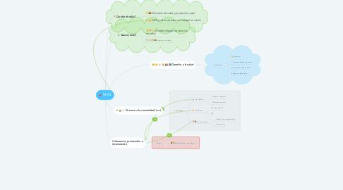 Mind Map: MIAS