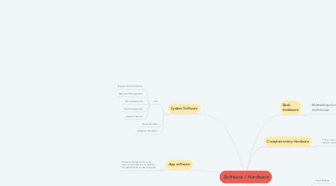 Mind Map: Software / Hardware
