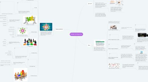 Mind Map: Modelo de Negocios.