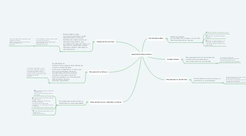 Mind Map: BASES EPISTEMOLOGICAS