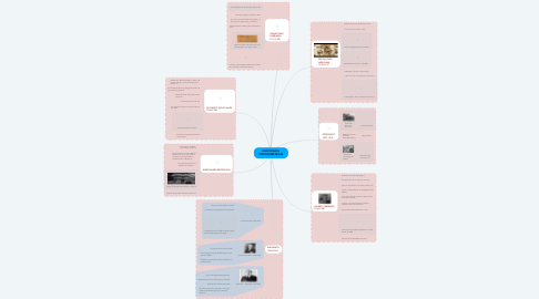 Mind Map: IDENTIDADES TRIGONOMÉTRICAS