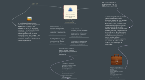 Mind Map: ORGANIZACIÓN DE RECURSOS HUMANOS  Franklin Raúl Hernández Vásquez