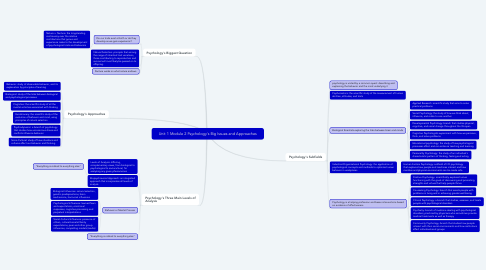Mind Map: Unit 1 Module 2 Psychology's Big Issues and Approaches
