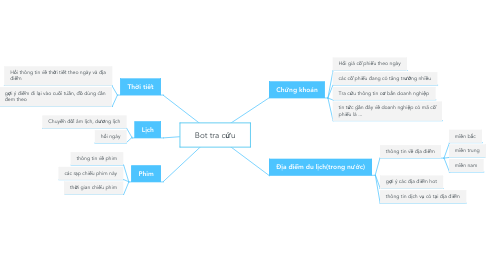 Mind Map: Bot tra cứu