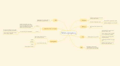 Mind Map: Befolkningsregulering