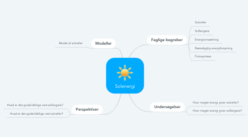 Mind Map: Solenergi