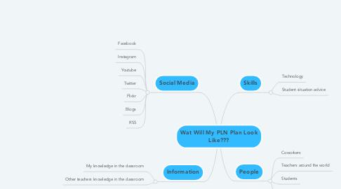 Mind Map: Wat Will My PLN Plan Look Like???
