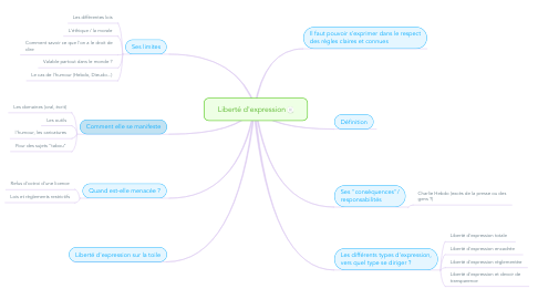 Mind Map: Liberté d'expression