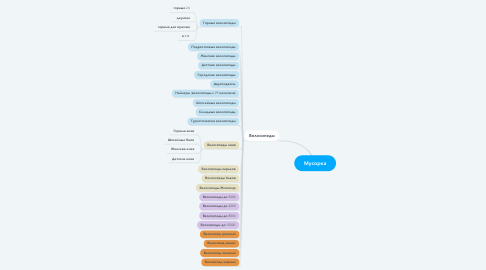 Mind Map: Мусорка