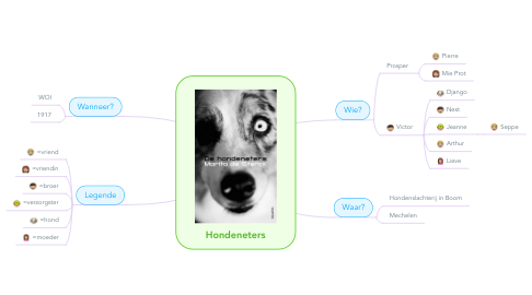Mind Map: Hondeneters