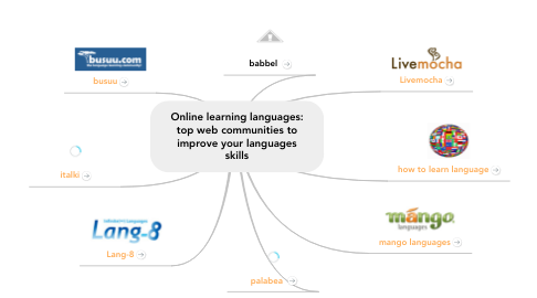Mind Map: Online learning languages: top web communities to improve your languages skills