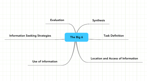 Mind Map: The Big 6