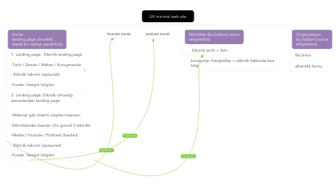 Mind Map: UX minimal web site