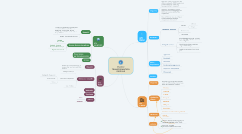 Mind Map: Chantier TRANSFORMATION DIGITALE