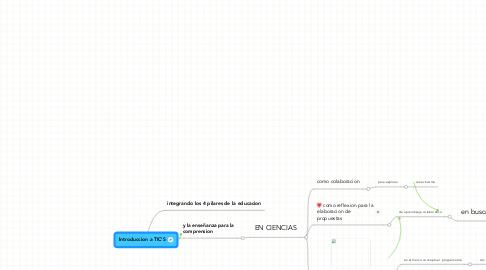 Mind Map: Introduccion a TIC'S