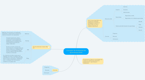 Mind Map: Concepto de Ambientes de Aprendizaje (AVA)