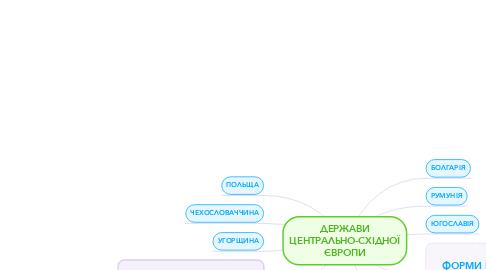 Mind Map: ДЕРЖАВИ ЦЕНТРАЛЬНО-СХІДНОЇ ЄВРОПИ