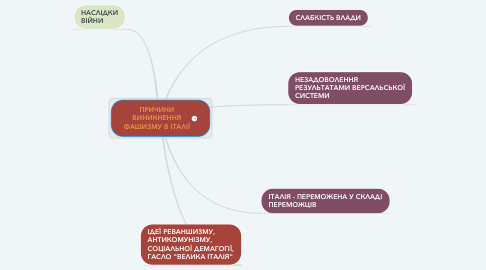 Mind Map: ПРИЧИНИ ВИНИКНЕННЯ ФАШИЗМУ В ІТАЛІЇ