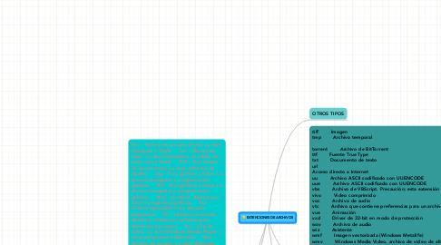 Mind Map: EXTENCIONES DE ARCHIVOS