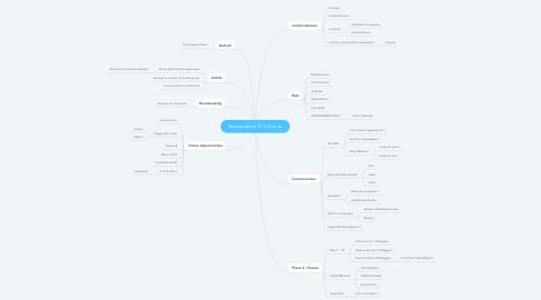 Mind Map: Gastropilgrims SF Follow up